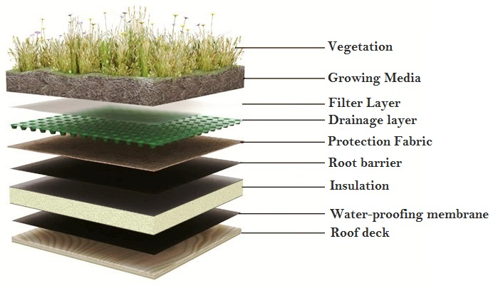 terrace waterproofing for garden